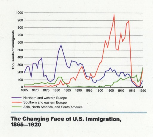 Latest Immigration News: New Immigrants